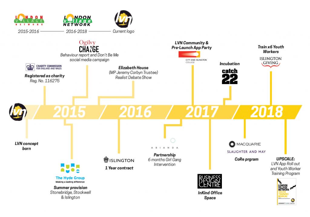 LVN Historical Timeline