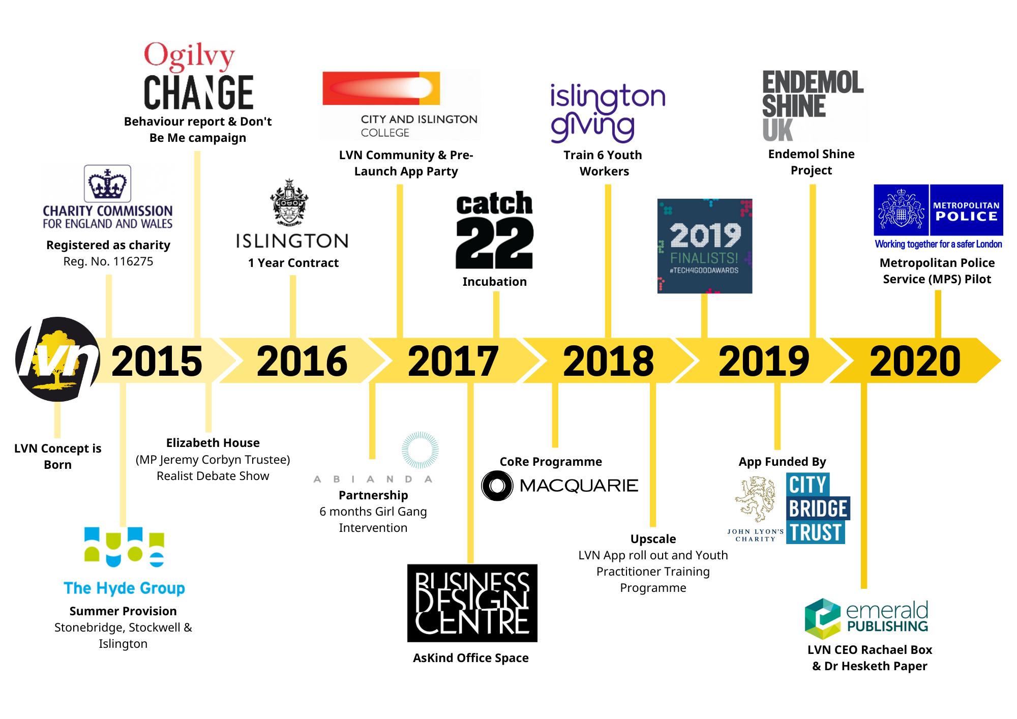 Local Village Network Timeline