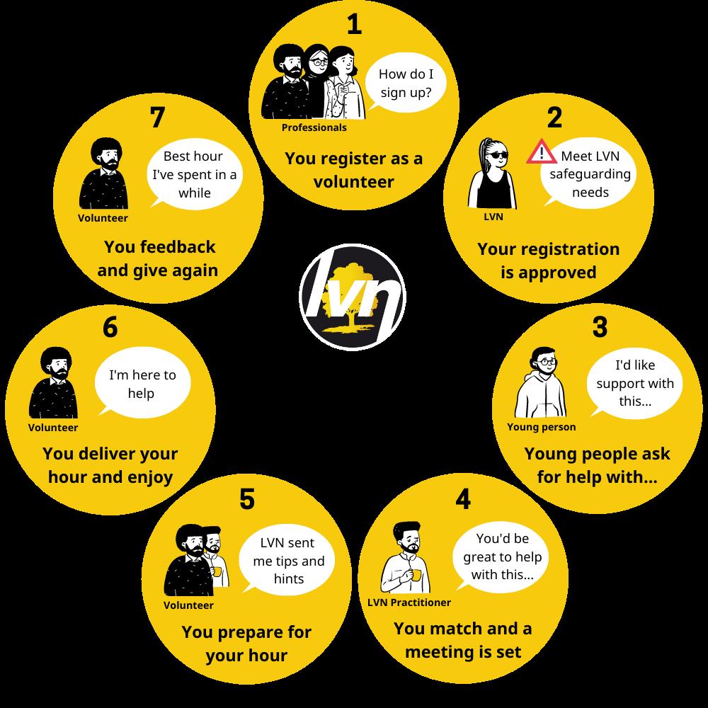 LVN Volunteer journey diagram Jan 2021
